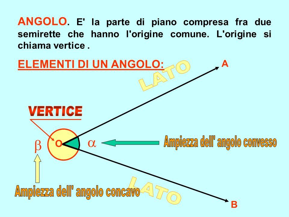 O A B ANGOLO. E' la parte di piano compresa fra due semirette che hanno l'origine comune. L'origine si chiama vertice. ELEMENTI DI UN ANGOLO: