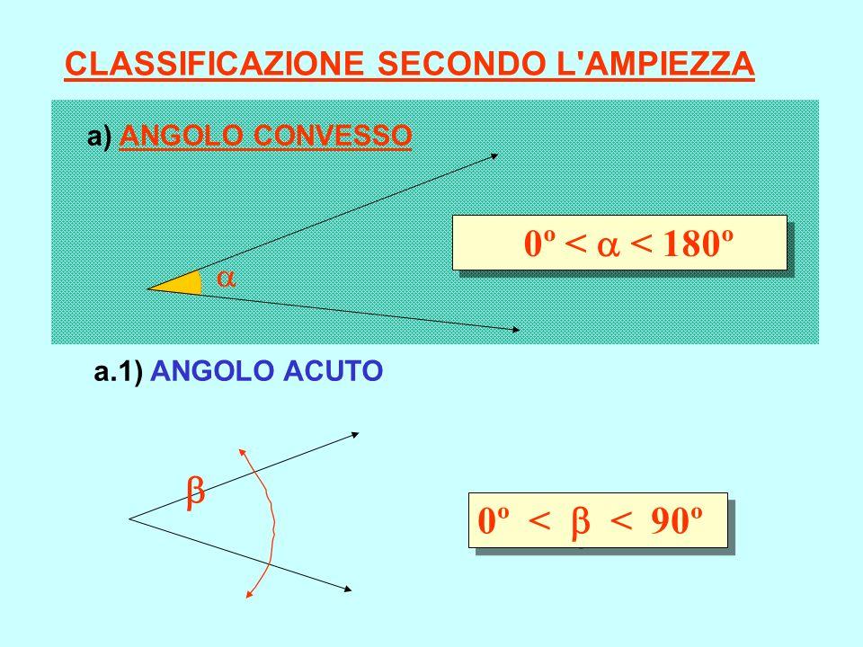 0º < < 180º 0º < < 90º CLASSIFICAZIONE SECONDO L'AMPIEZZA a) ANGOLO CONVESSO a.1) ANGOLO ACUTO