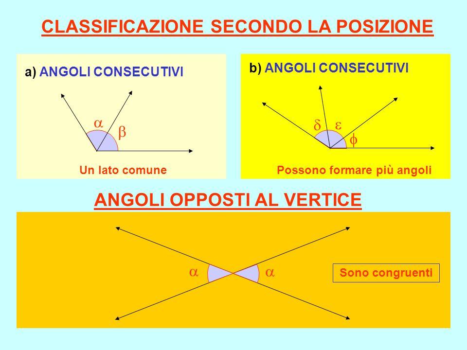 CLASSIFICAZIONE SECONDO LA POSIZIONE a) ANGOLI CONSECUTIVI b) ANGOLI CONSECUTIVI ANGOLI OPPOSTI AL VERTICE Sono congruenti Possono formare più angoli