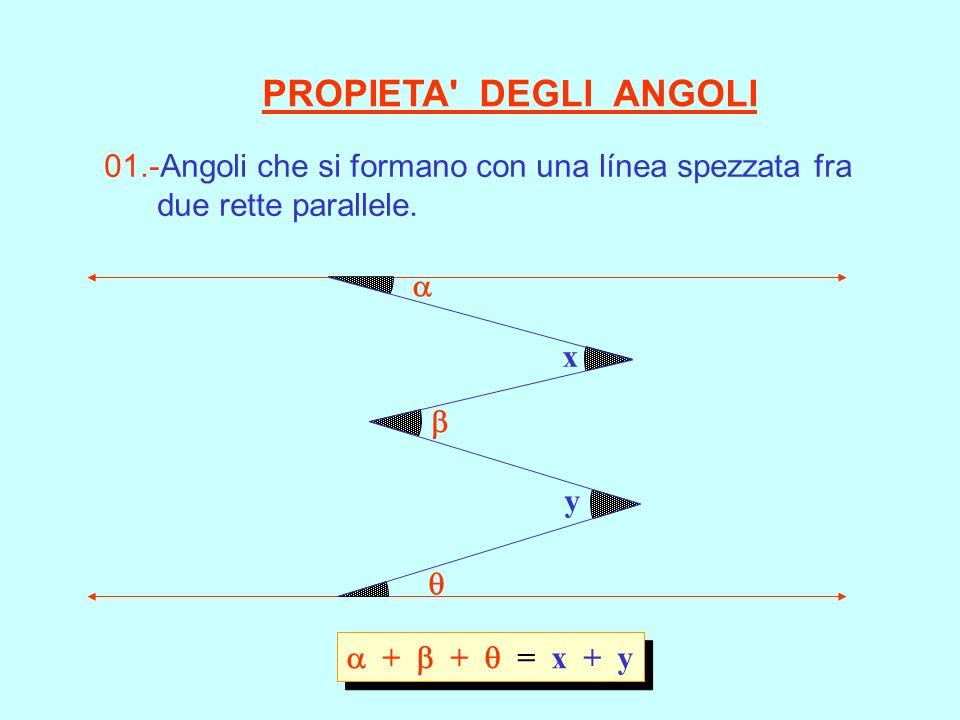 + + = x + y x y 01.-Angoli che si formano con una línea spezzata fra due rette parallele. PROPIETA' DEGLI ANGOLI