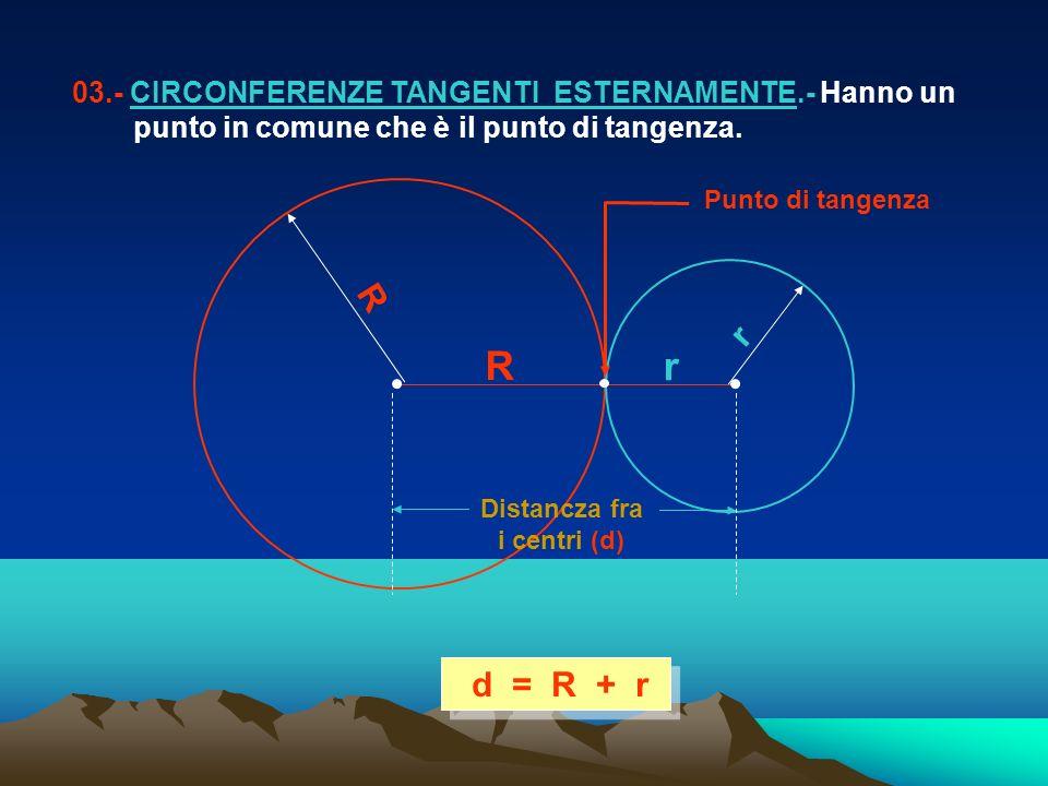 d = R + r 03.- CIRCONFERENZE TANGENTI ESTERNAMENTE.- Hanno un punto in comune che è il punto di tangenza. r R R r Punto di tangenza Distancza fra i ce