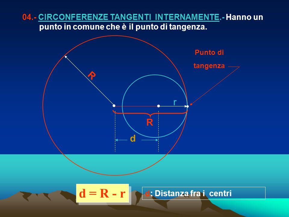 d R d = R - r 04.- CIRCONFERENZE TANGENTI INTERNAMENTE.- Hanno un punto in comune che è il punto di tangenza. d: Distanza fra i centri R r Punto di ta