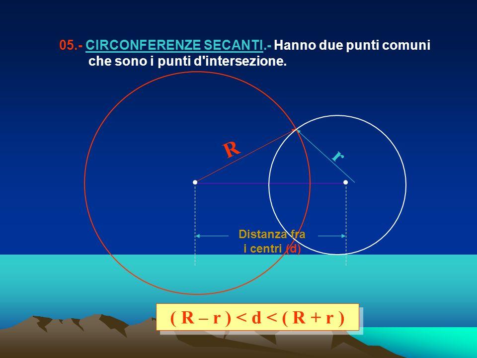 05.- CIRCONFERENZE SECANTI.- Hanno due punti comuni che sono i punti d'intersezione. R r ( R – r ) < d < ( R + r ) Distanza fra i centri (d)