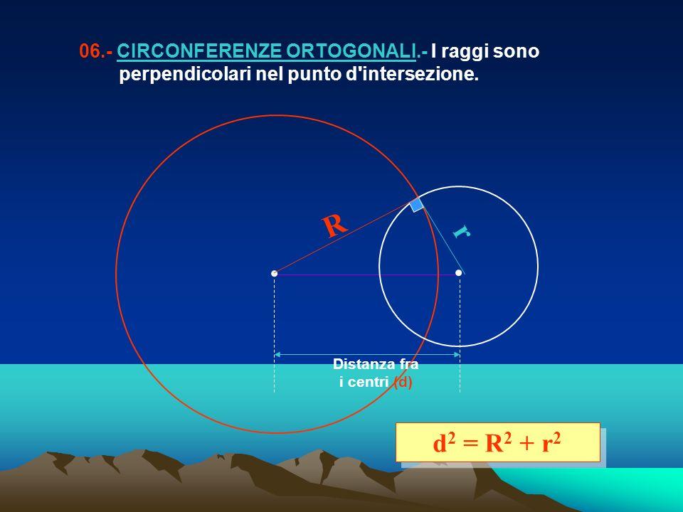 06.- CIRCONFERENZE ORTOGONALI.- I raggi sono perpendicolari nel punto d'intersezione. d 2 = R 2 + r 2 Distanza fra i centri (d) r R