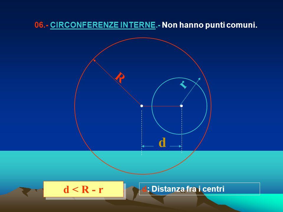 06.- CIRCONFERENZE INTERNE.- Non hanno punti comuni. R r d d < R - r d: Distanza fra i centri