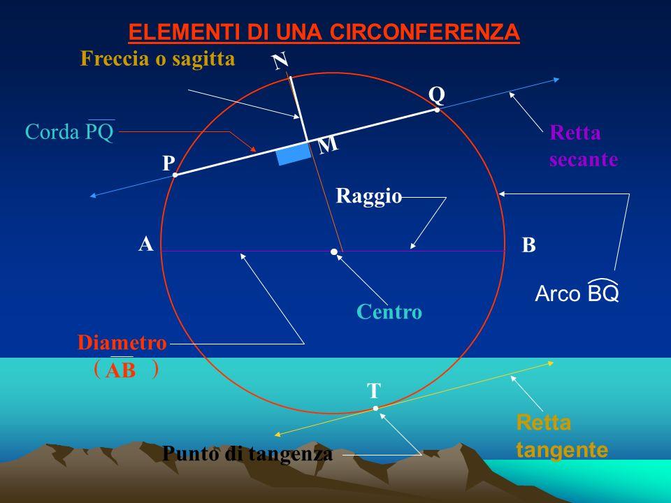 4.- MISURA DELL ANGOLO ALLA CIRCONFERENZA ( SEMI- INSCRITTO ).- E uguale alla metà dell arco opposto.