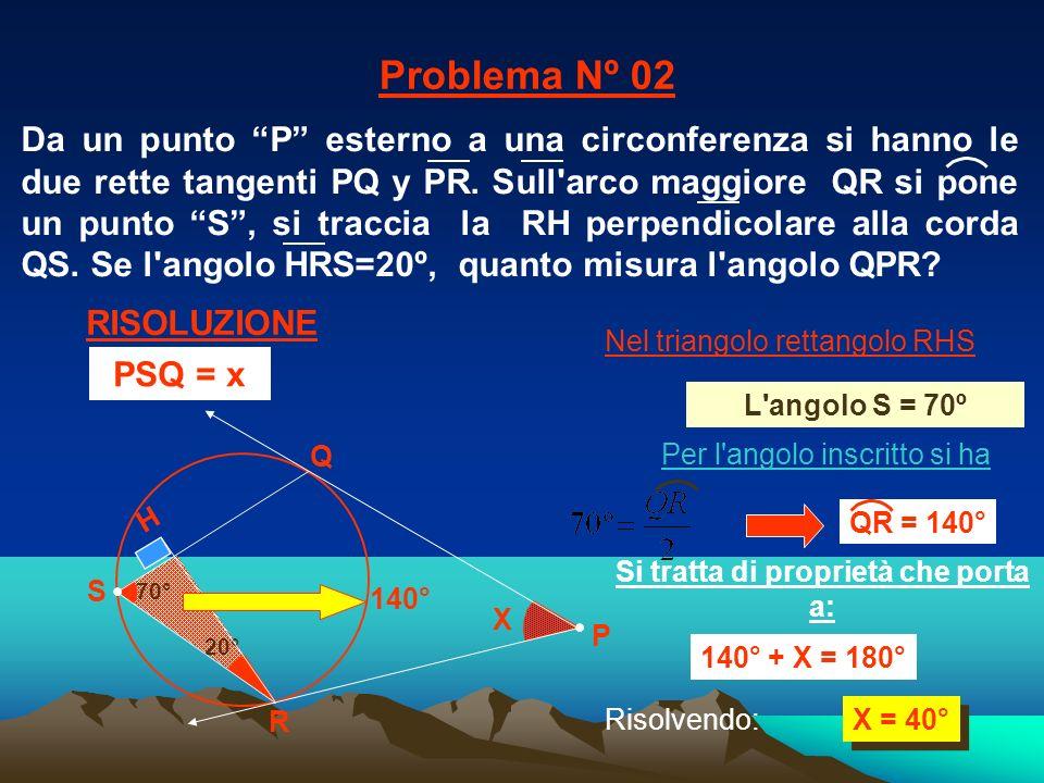 20° 70° X X = 40° R Q H Nel triangolo rettangolo RHS 140° Si tratta di proprietà che porta a: 140° + X = 180° Per l'angolo inscritto si ha Problema Nº