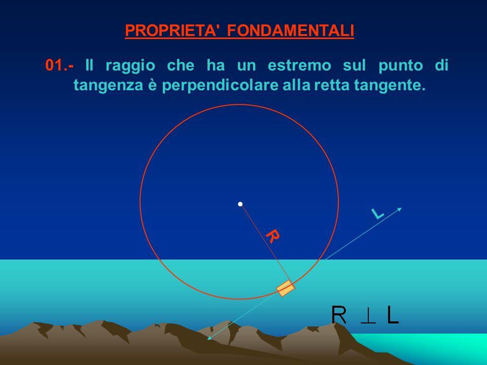 1.- Da un punto esterno a una circonferenza si possono disegnare due rette tangenti che determinano due segmenti congruenti.