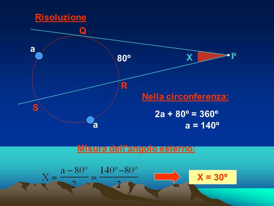 2a + 80º = 360º a = 140º Misura dell'angolo esterno: X = 30º Nella circonferenza: Risoluzione X Q R S 80º P a a