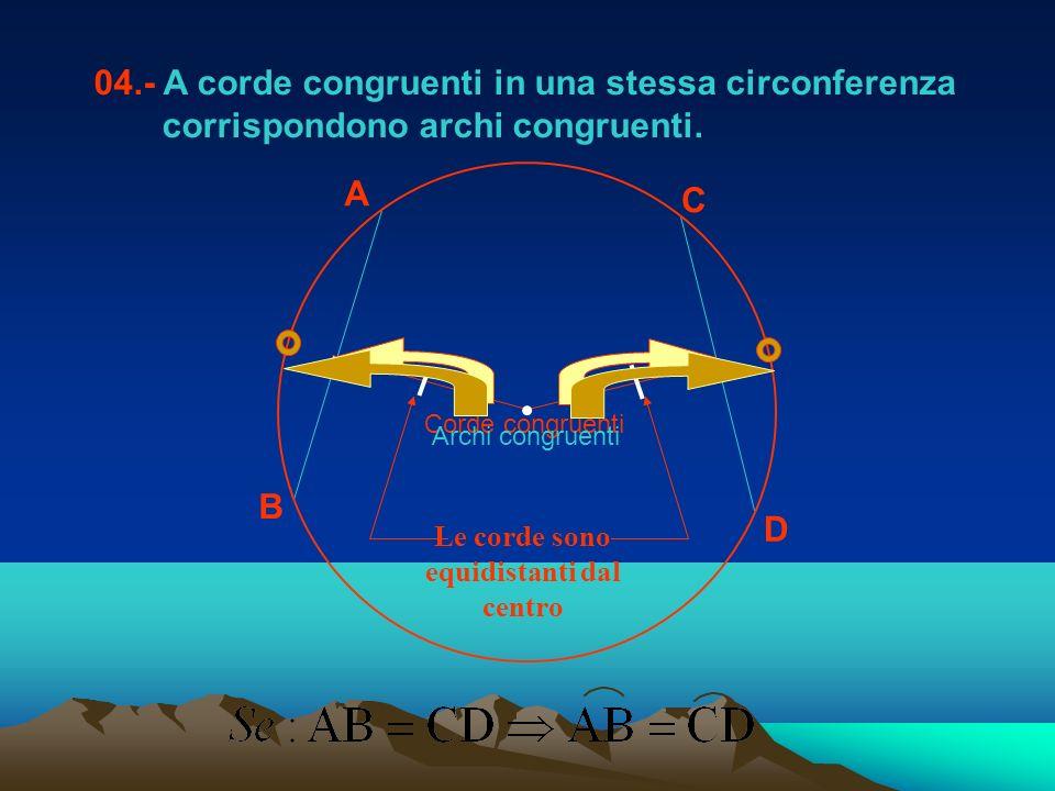 04.- A corde congruenti in una stessa circonferenza corrispondono archi congruenti. A B C D Corde congruentiArchi congruenti Le corde sono equidistant