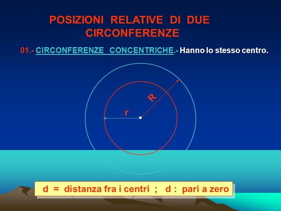 POSIZIONI RELATIVE DI DUE CIRCONFERENZE 01.- CIRCONFERENZE CONCENTRICHE.- Hanno lo stesso centro. r R d = distanza fra i centri ; d : pari a zero