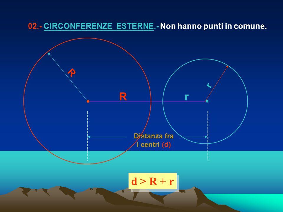 R r Distanza fra i centri (d) 02.- CIRCONFERENZE ESTERNE.- Non hanno punti in comune. d > R + r Rr