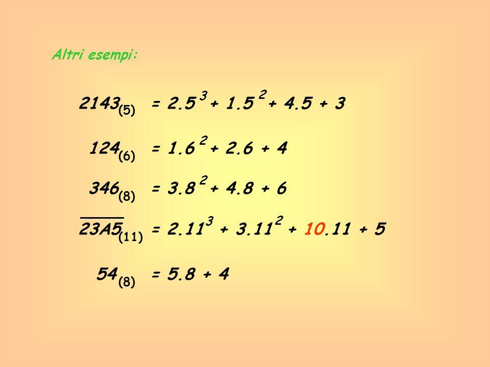 Altri esempi: 2143= 2.5 + 1.5 + 4.5 + 3 (5) 3 2 124= 1.6 + 2.6 + 4 (6) 2 54= 5.8 + 4 (8) 346= 3.8 + 4.8 + 6 (8) 2 23A5= 2.11 + 3.11 + 10.11 + 5 (11) 3