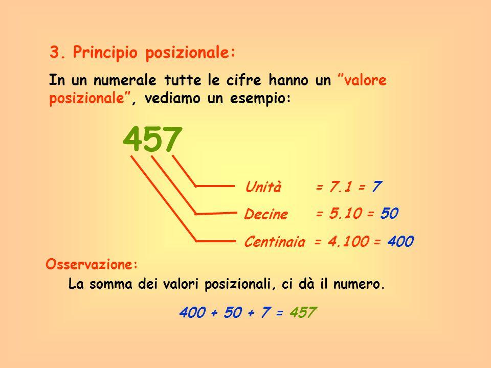 In un numerale tutte le cifre hanno un valore posizionale, vediamo un esempio: 457 3. Principio posizionale: Unità Decine Centinaia La somma dei valor