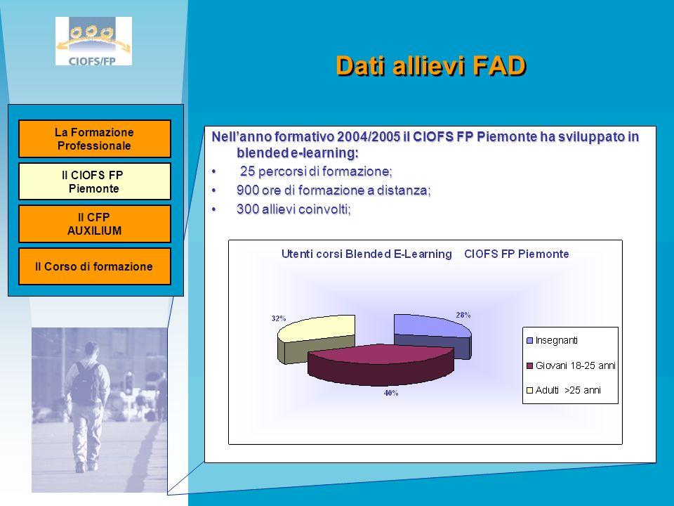 Dati allievi FAD Nellanno formativo 2004/2005 il CIOFS FP Piemonte ha sviluppato in blended e-learning: 25 percorsi di formazione; 25 percorsi di formazione; 900 ore di formazione a distanza;900 ore di formazione a distanza; 300 allievi coinvolti;300 allievi coinvolti; La Formazione Professionale Il CIOFS FP Piemonte Il CFP AUXILIUM Il Corso di formazione