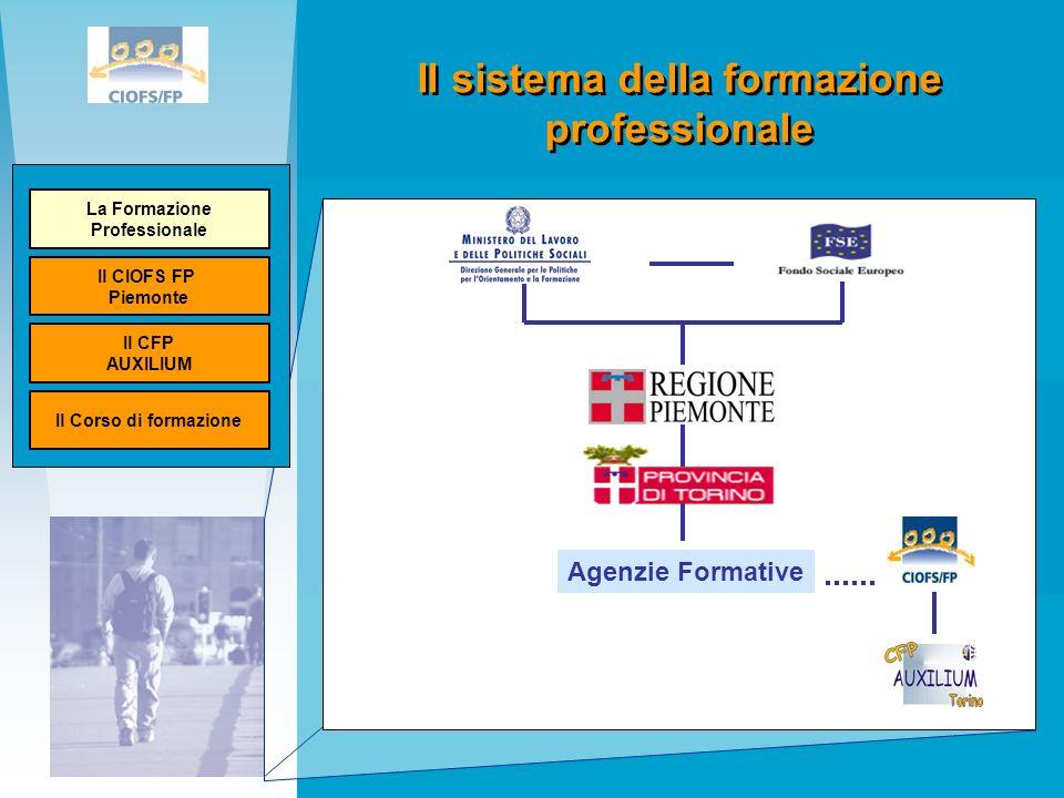 Il sistema della formazione professionale Ministero del lavoro Unione Europea Agenzie Formative La Formazione Professionale Il CIOFS FP Piemonte Il CFP AUXILIUM Il Corso di formazione