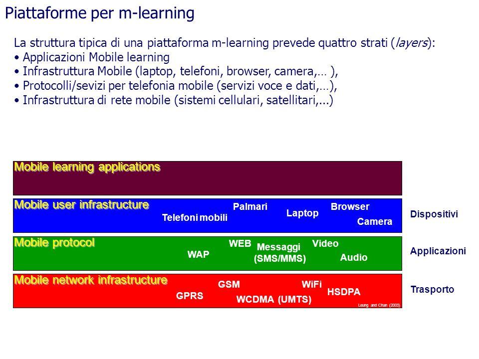 La struttura tipica di una piattaforma m-learning prevede quattro strati (layers): Applicazioni Mobile learning Infrastruttura Mobile (laptop, telefon