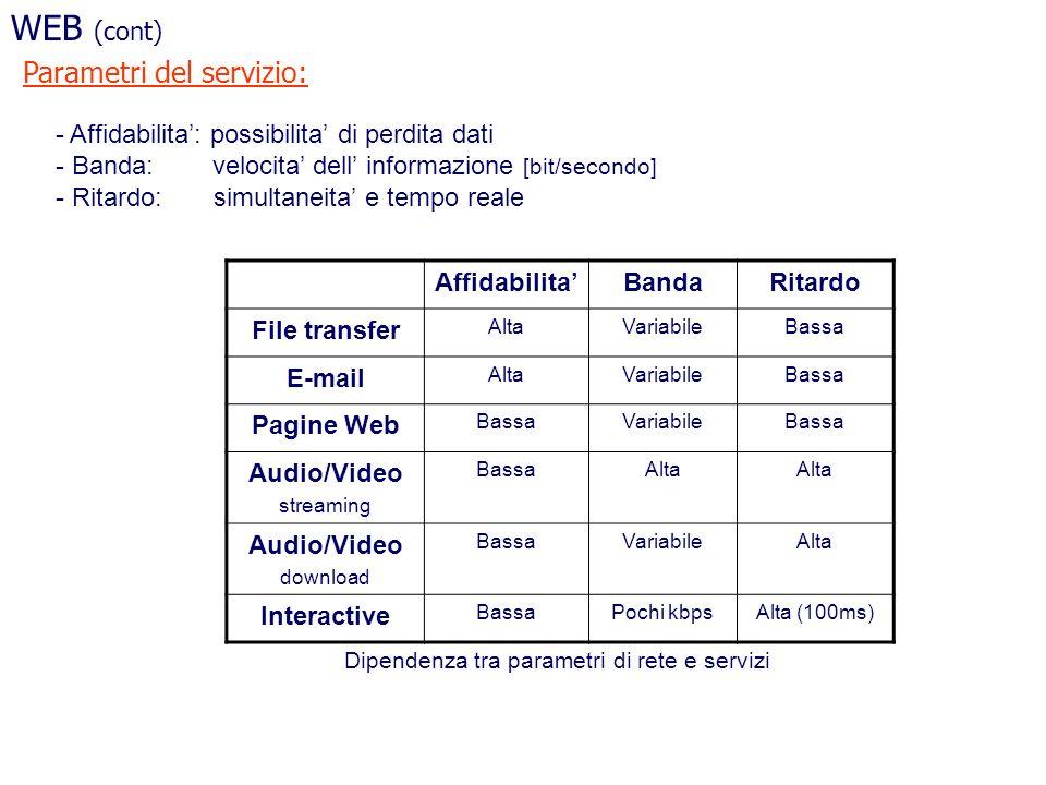 WEB (cont) Parametri del servizio: - Affidabilita: possibilita di perdita dati - Banda: velocita dell informazione [bit/secondo] - Ritardo: simultanei