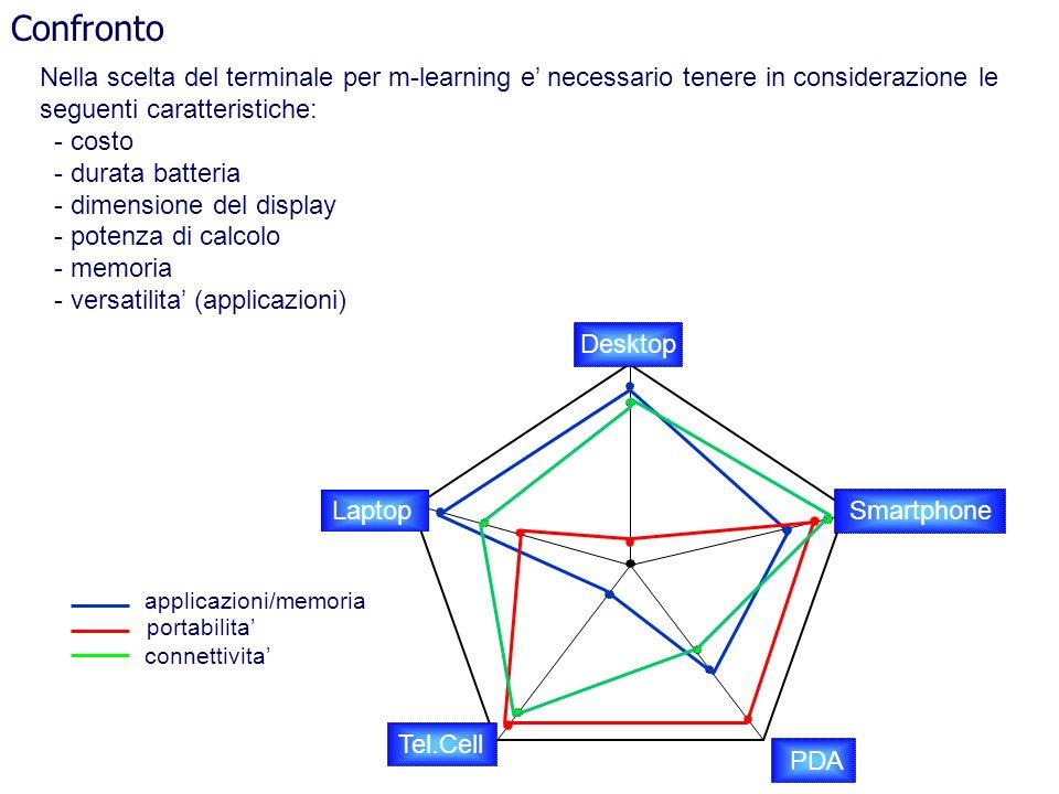 Confronto Laptop SmartphonePDADesktopTel.Cell applicazioni/memoria connettivita portabilita Nella scelta del terminale per m-learning e necessario ten