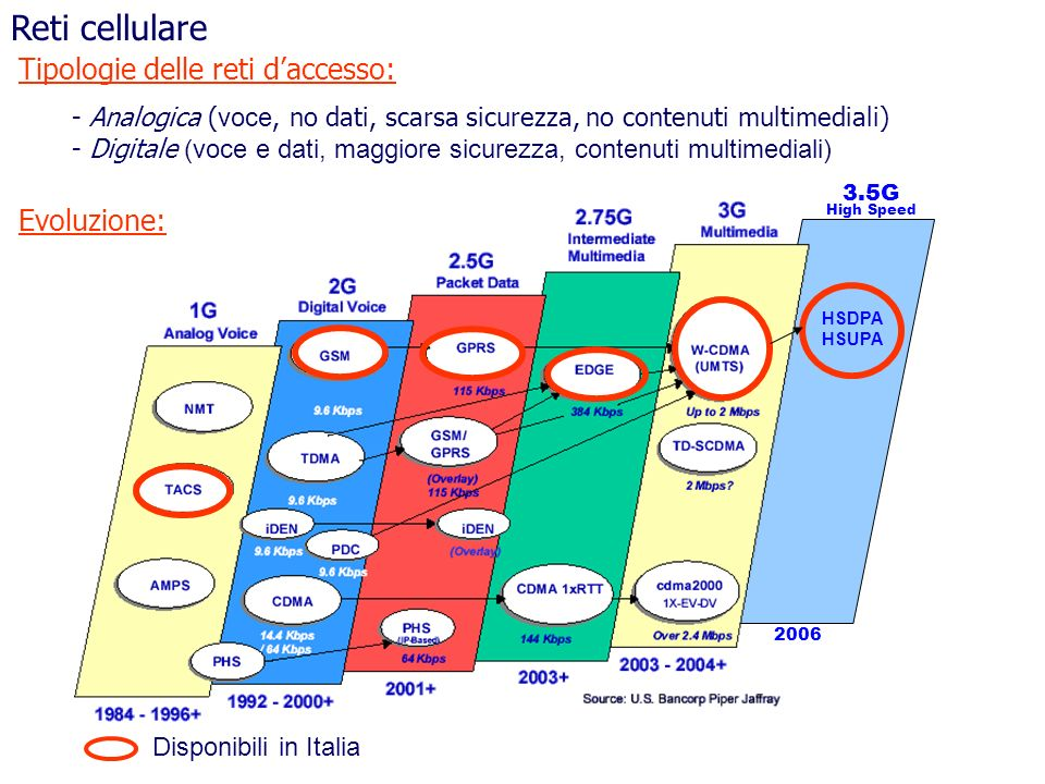 Reti cellulare - Analogica ( voce, no dati, scarsa sicurezza, no contenuti multimediali) - Digitale (voce e dati, maggiore sicurezza, contenuti multim