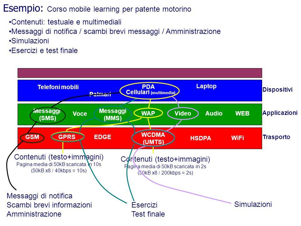 GSM HSDPA WiFi GPRS WCDMA (UMTS) WEBAudioVideoWAP Messaggi (SMS) EDGE Voce Messaggi (MMS) Esempio: Corso mobile learning per patente motorino Palmari