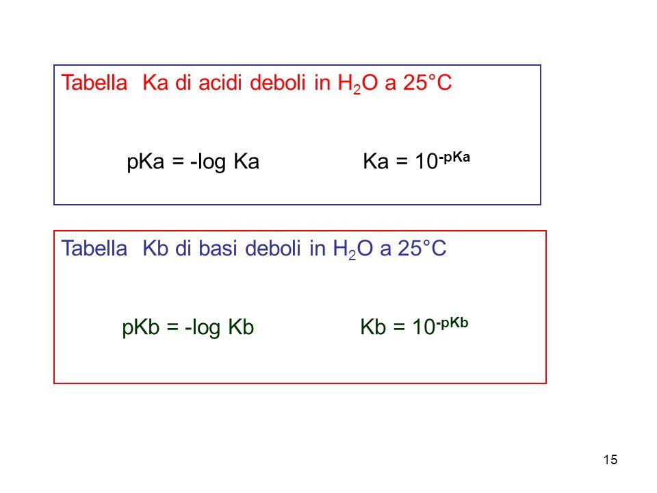 15 Tabella Ka di acidi deboli in H 2 O a 25°C pKa = -log Ka Ka = 10 -pKa Tabella Kb di basi deboli in H 2 O a 25°C pKb = -log Kb Kb = 10 -pKb