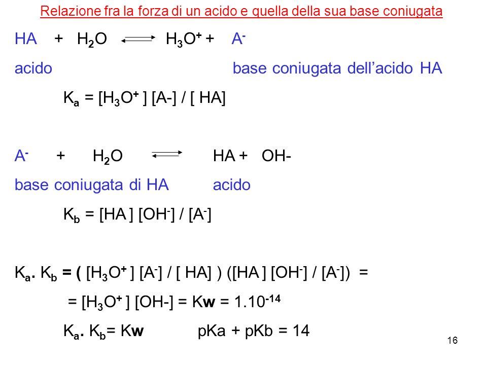16 Relazione fra la forza di un acido e quella della sua base coniugata HA + H 2 O H 3 O + + A - acido base coniugata dellacido HA K a = [H 3 O + ] [A-] / [ HA] A - + H 2 O HA + OH- base coniugata di HA acido K b = [HA ] [OH - ] / [A - ] K a.