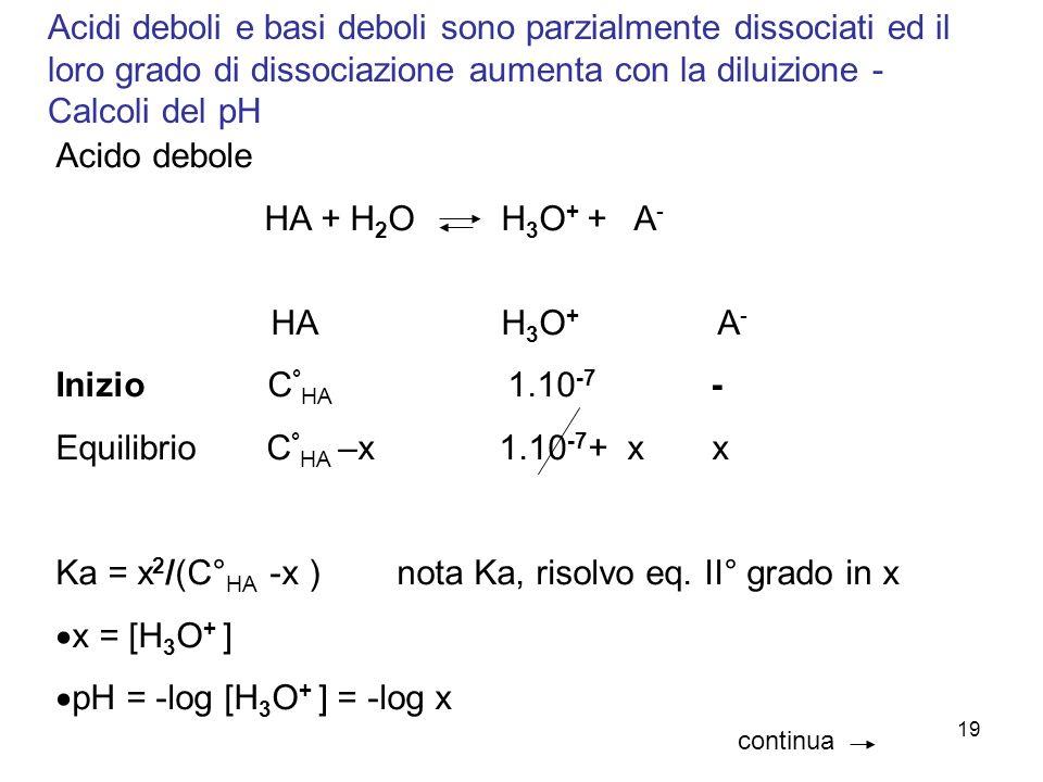 19 Acidi deboli e basi deboli sono parzialmente dissociati ed il loro grado di dissociazione aumenta con la diluizione - Calcoli del pH Acido debole HA + H 2 O H 3 O + + A - HA H 3 O + A - Inizio C ° HA 1.10 -7 - Equilibrio C ° HA –x 1.10 -7 + x x Ka = x 2 /(C° HA -x ) nota Ka, risolvo eq.