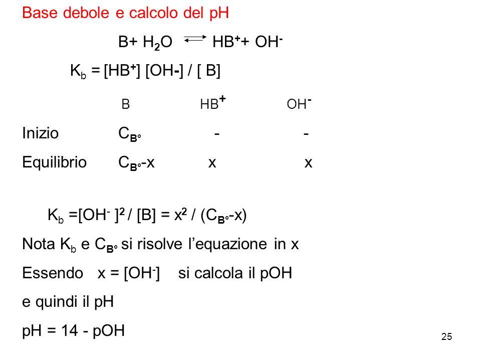 25 Base debole e calcolo del pH B+ H 2 O HB + + OH - K b = [HB + ] [OH-] / [ B] B HB + OH - InizioC B° - - EquilibrioC B° -x x x K b =[OH - ] 2 / [B] = x 2 / (C B° -x) Nota K b e C B° si risolve lequazione in x Essendo x = [OH - ] si calcola il pOH e quindi il pH pH = 14 - pOH