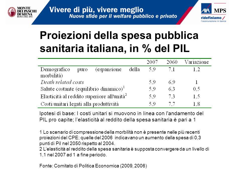 Proiezioni della spesa pubblica sanitaria italiana, in % del PIL Ipotesi di base: I costi unitari si muovono in linea con l'andamento del PIL pro capi