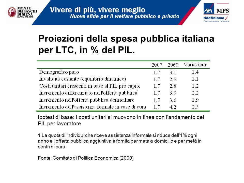 Proiezioni della spesa pubblica italiana per LTC, in % del PIL. Ipotesi di base: I costi unitari si muovono in linea con l'andamento del PIL per lavor