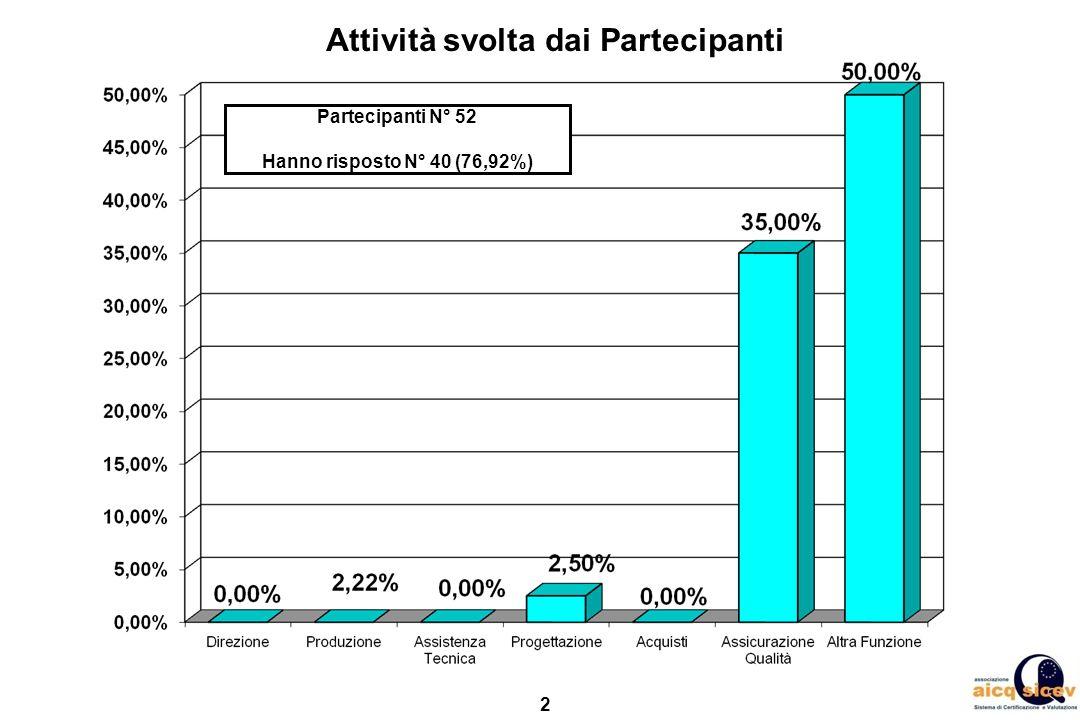 2 Attività svolta dai Partecipanti Partecipanti N° 52 Hanno risposto N° 40 (76,92%)