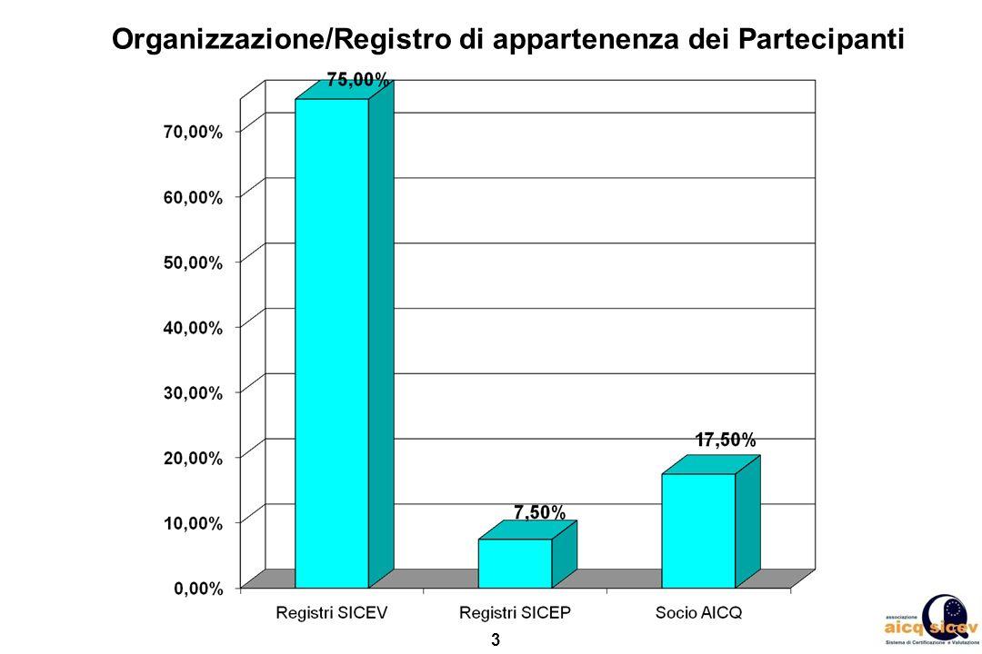 3 Organizzazione/Registro di appartenenza dei Partecipanti