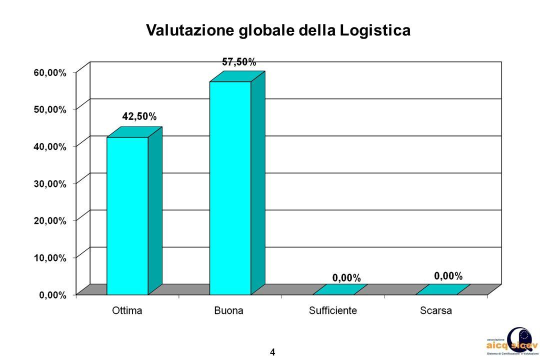 5 Dettaglio della valutazione sulla Logistica