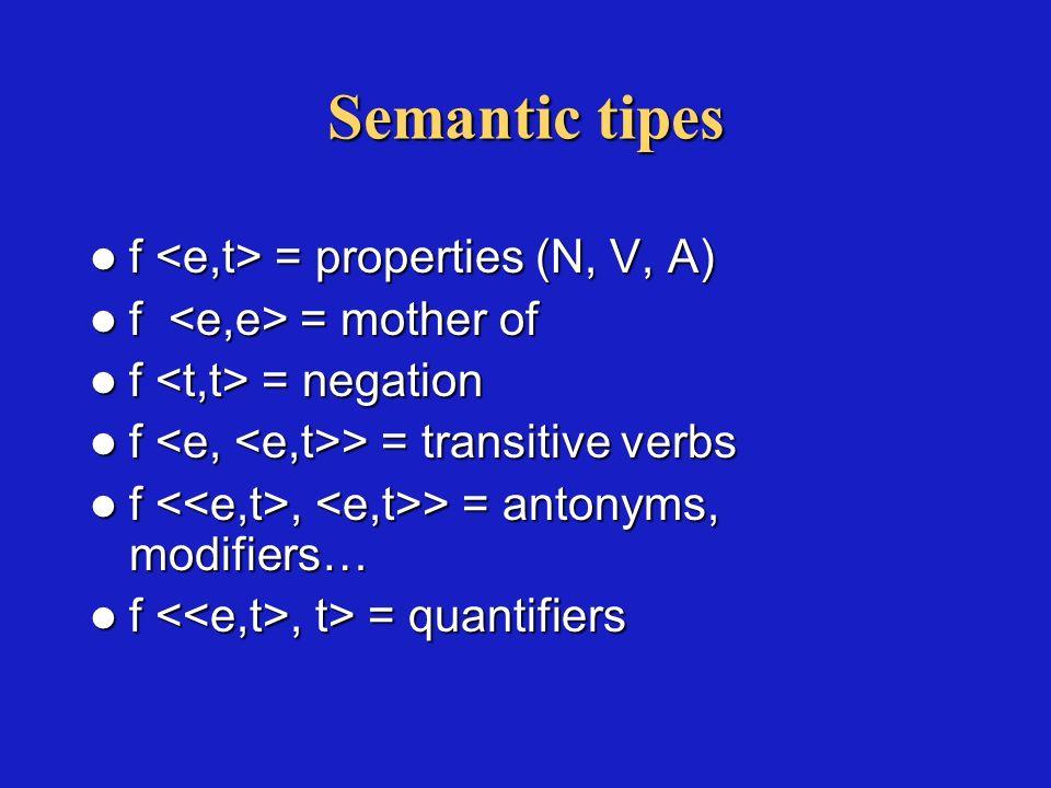 Individuals as set of properties x y P [[P(x) P(y)] x = y] x y P [[P(x) P(y)] x = y] x y P [ x = y [P(x) P(y)] x y P [ x = y [P(x) P(y)] ¶Tito¶ = P [t P] ¶Tito sleeps¶ = 1 iff ¶Tito¶ ¶sleeps¶ ¶Tito sleeps¶ = 1 iff ¶sleeps¶ ¶Tito¶
