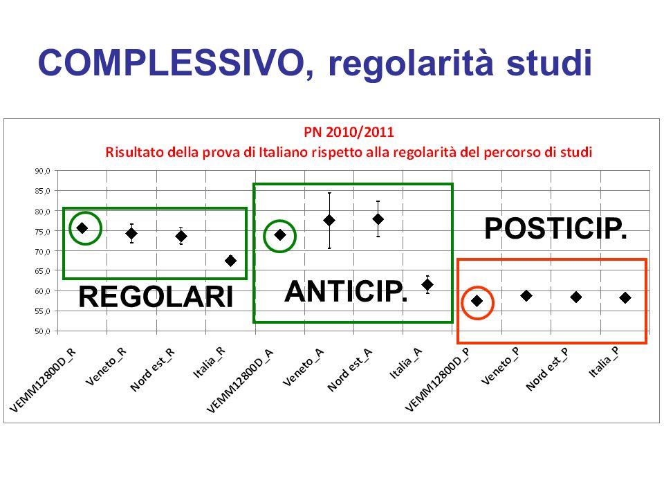 COMPLESSIVO, regolarità studi REGOLARI ANTICIP. POSTICIP.