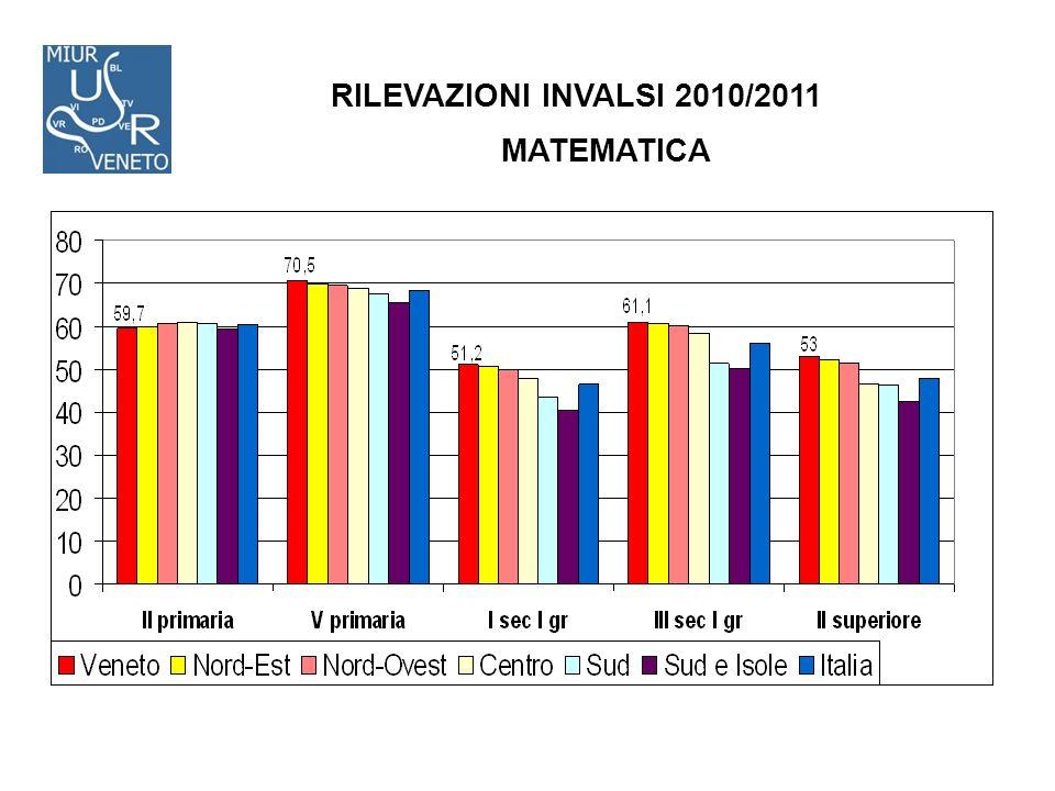 RILEVAZIONI INVALSI 2010/2011 MATEMATICA