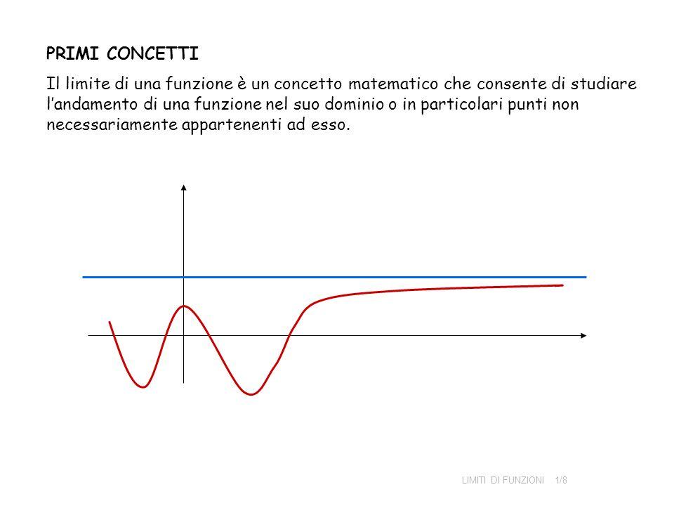 PRIMI CONCETTI Il limite di una funzione è un concetto matematico che consente di studiare landamento di una funzione nel suo dominio o in particolari