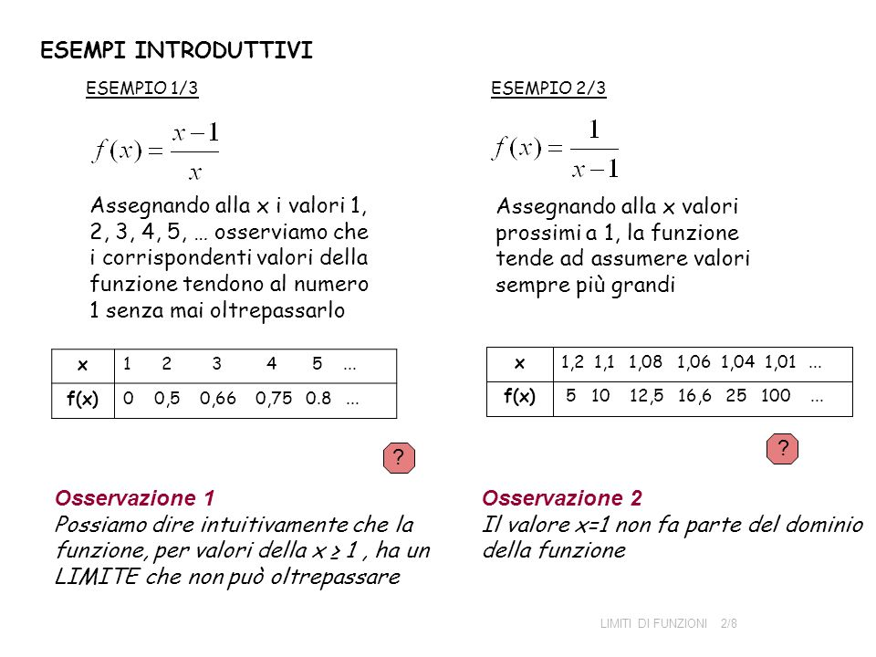 ESEMPI INTRODUTTIVI ESEMPIO 1/3 Assegnando alla x i valori 1, 2, 3, 4, 5, … osserviamo che i corrispondenti valori della funzione tendono al numero 1