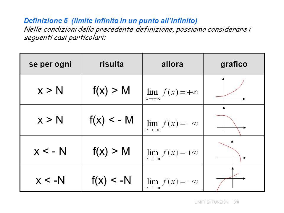 Definizione 5 (limite infinito in un punto allinfinito) Nelle condizioni della precedente definizione, possiamo considerare i seguenti casi particolar