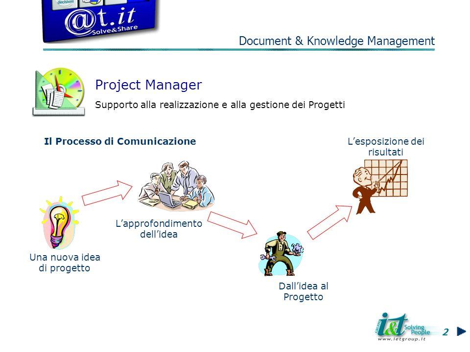 Il Processo di Comunicazione Project Manager Supporto alla realizzazione e alla gestione dei Progetti Una nuova idea di progetto Lapprofondimento dellidea Dallidea al Progetto Lesposizione dei risultati 2 Document & Knowledge Management