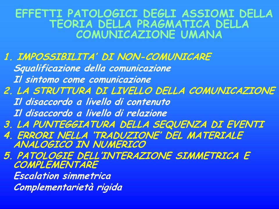 EFFETTI PATOLOGICI DEGLI ASSIOMI DELLA TEORIA DELLA PRAGMATICA DELLA COMUNICAZIONE UMANA 1.