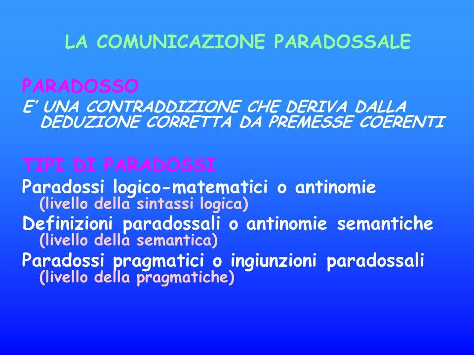 LA COMUNICAZIONE PARADOSSALE PARADOSSO E UNA CONTRADDIZIONE CHE DERIVA DALLA DEDUZIONE CORRETTA DA PREMESSE COERENTI TIPI DI PARADOSSI Paradossi logico-matematici o antinomie (livello della sintassi logica) Definizioni paradossali o antinomie semantiche (livello della semantica) Paradossi pragmatici o ingiunzioni paradossali (livello della pragmatiche)