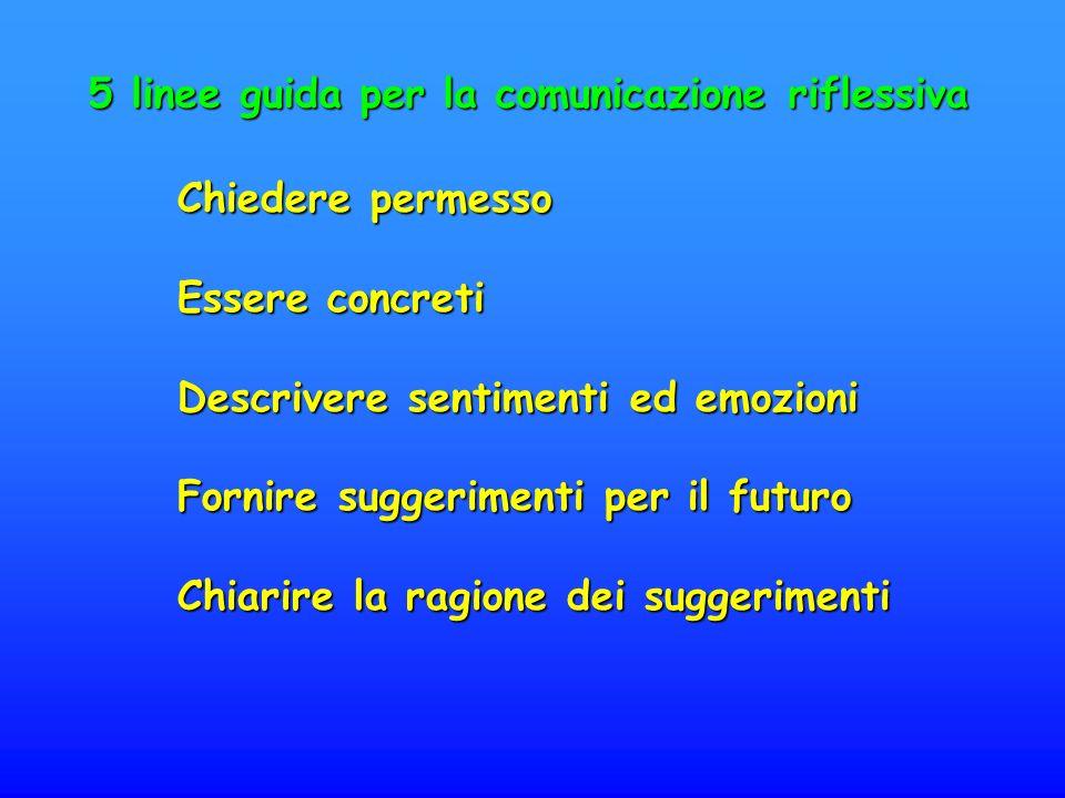 5 linee guida per la comunicazione riflessiva Chiedere permesso Essere concreti Descrivere sentimenti ed emozioni Fornire suggerimenti per il futuro Chiarire la ragione dei suggerimenti