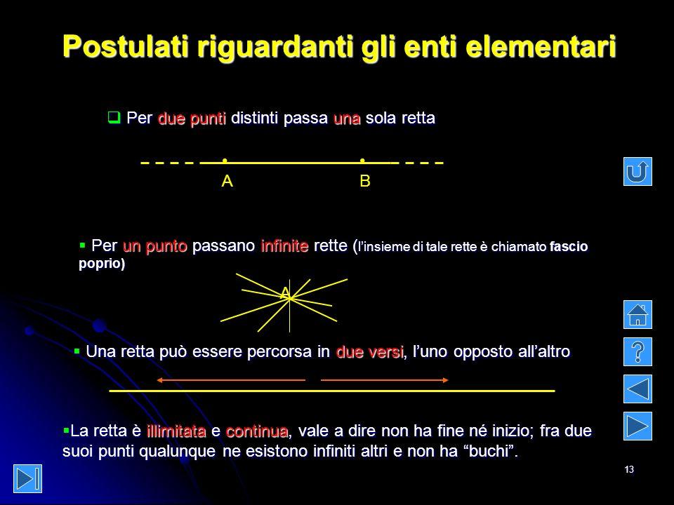 13 Postulati riguardanti gli enti elementari P Per due punti distinti passa una sola retta A B Per un punto passano infinite rette (linsieme di tale r