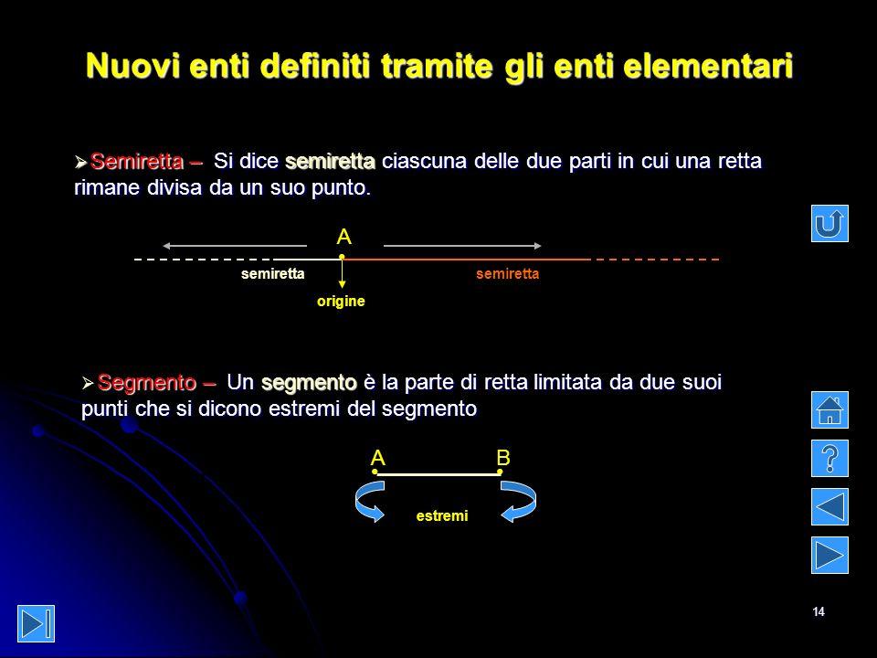 14 Nuovi enti definiti tramite gli enti elementari Semiretta –Si dice semiretta semiretta ciascuna delle due parti in cui una retta rimane divisa da u