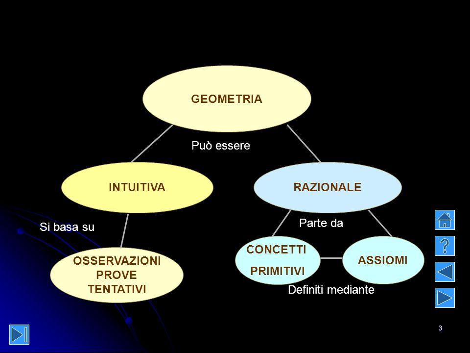 3 GEOMETRIA INTUITIVARAZIONALE OSSERVAZIONI PROVE TENTATIVI CONCETTI PRIMITIVI ASSIOMI Può essere Si basa su Parte da Definiti mediante