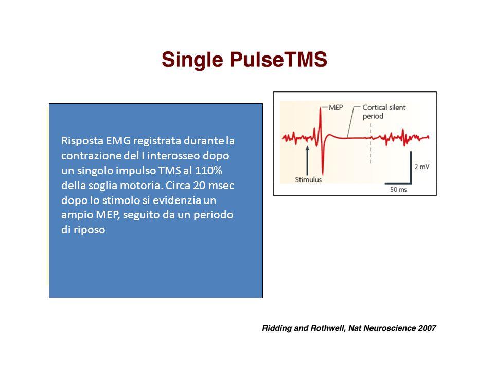 Risposta EMG registrata durante la contrazione del I interosseo dopo un singolo impulso TMS al 110% della soglia motoria.