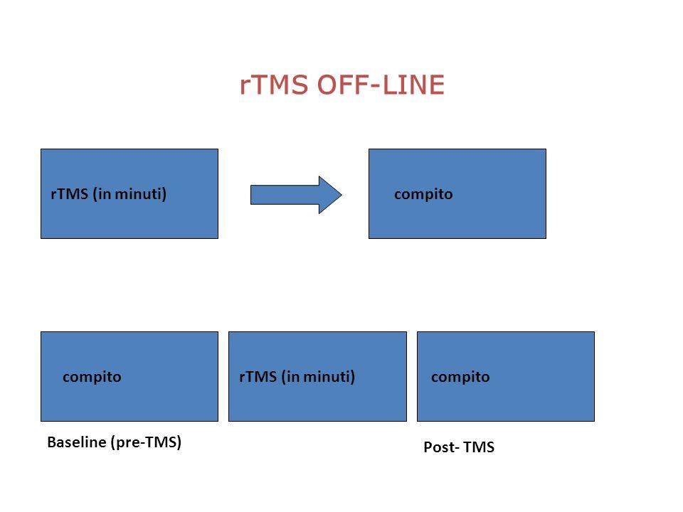 rTMS OFF-LINE rTMS (in minuti) compito compito rTMS (in minuti) compito Baseline (pre-TMS) Post- TMS