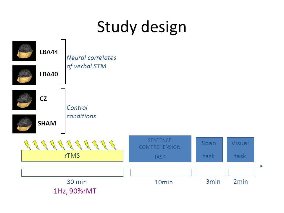 Study design SENTENCE COMPREHENSION TASK 30 min 10min rTMS Span task Visual task 2min 3min LBA44 CZ SHAM LBA40 Neural correlates of verbal STM Control conditions 1Hz, 90%rMT